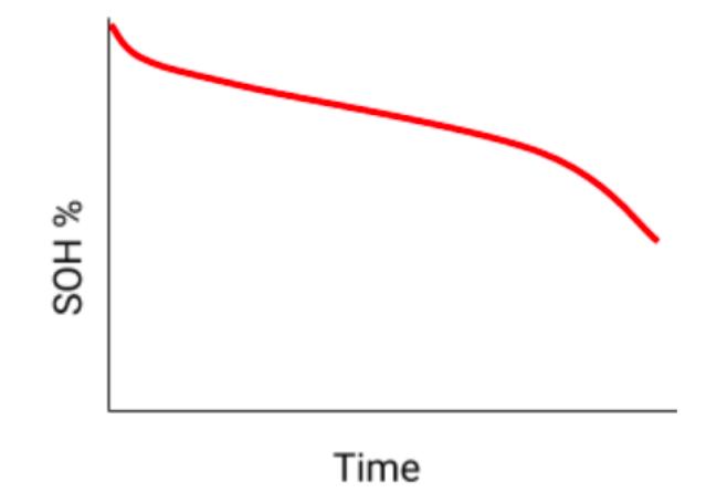 Degradarea bateriei