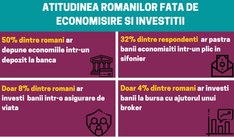 Atitudinea românilor față de economisire