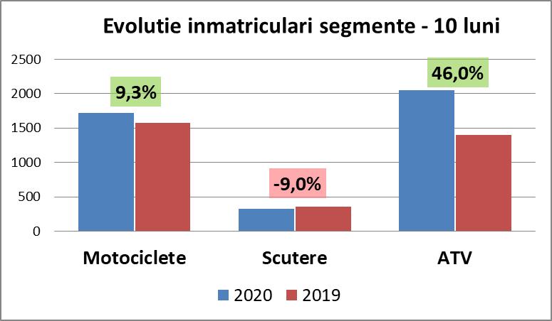 evolutie inmatriculari segmente