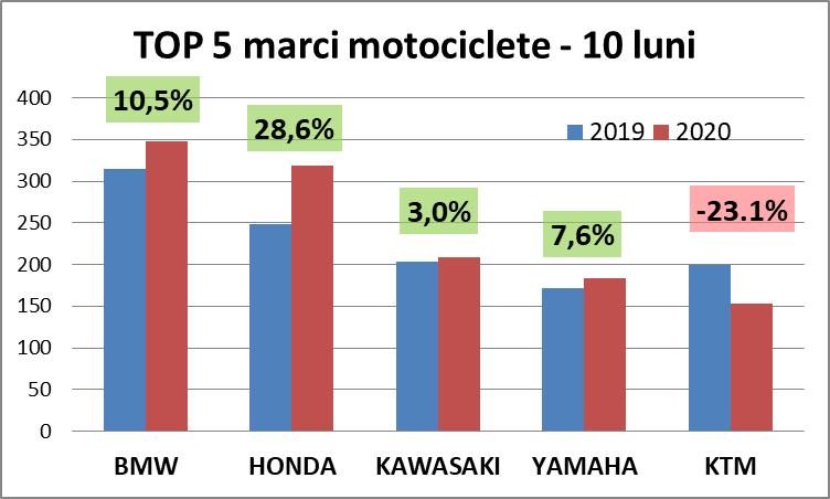 top 5 marci motociclete